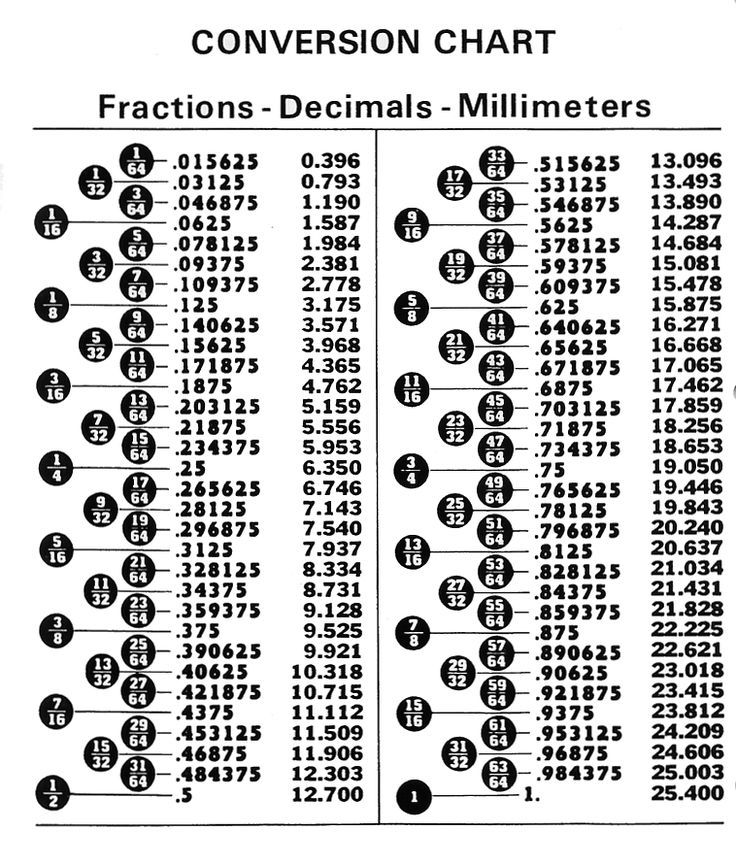 fraction to decimal chart