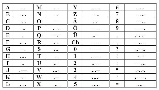 Morse Code Translation Tool and Chart