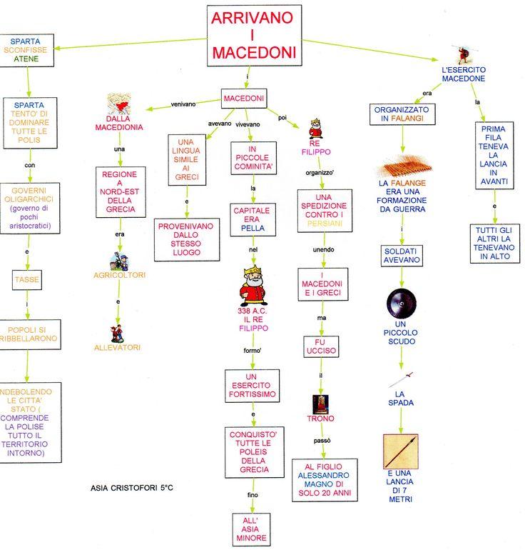 Mappa storia: Macedoni