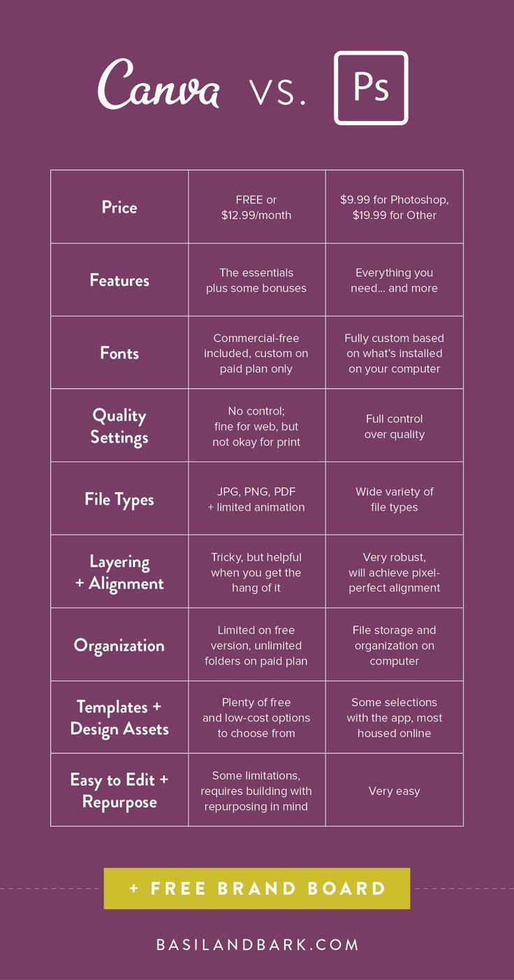 Canva Vs Adobe A Designer S Perspective Basil Bark Customizable Canva And Adobe Templates Poster Design Software Learning Graphic Design Web Design Quotes