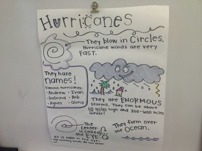 First Grader...at Last! (A Few Weather Ideas)