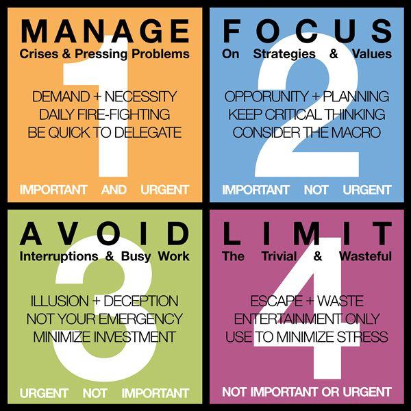Stephen Covey quadrant chart