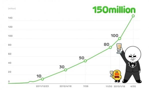 Line supera los 150 millones de usuarios en todo el mundo