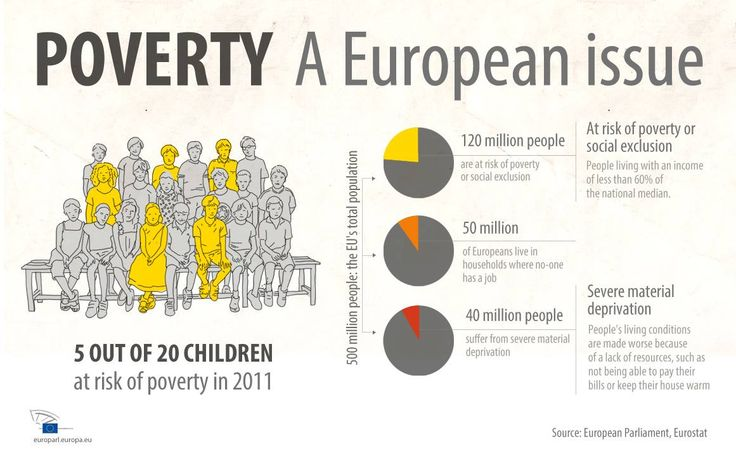 poverty in eu Poverty line: the estimated minimum level of income needed to secure the  necessities of life lowest in  european union average: 98.