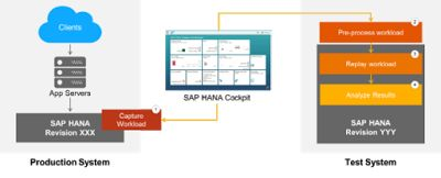 Introducing the new SAP HANA capture and replay tool, available with SAP HANA SPS12