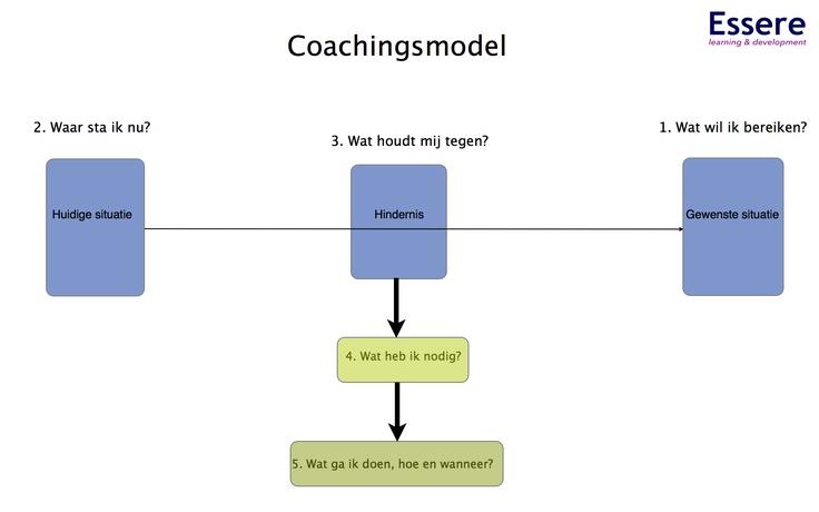 Resultaatgerichte of oplossings-gerichte coaching, beginnen bij het nu, aansluitend op het geleerde en de ervaringen in de praktijk. Van daaruit zoeken naar verbeteringen en oplossingen.  Focussen op de oplossing en niet op het probleem, hierdoor worden er sneller stappen gezet in de richting van de situatie waar de medewerker naar toe wil werken. Hindernissen overwinnen door eigen hulpbronnen in te zetten.