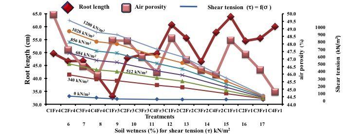 Hossne, G. A., Méndez, J., Trujillo, M. & Parra, F. (2015). Soil irrigation frequencies, compaction, air porosity and shear stress effects on soybean root development [Figure 3]. Acta Universitaria, 25(1), 21-29. doi: 10.15174/au.2015.676