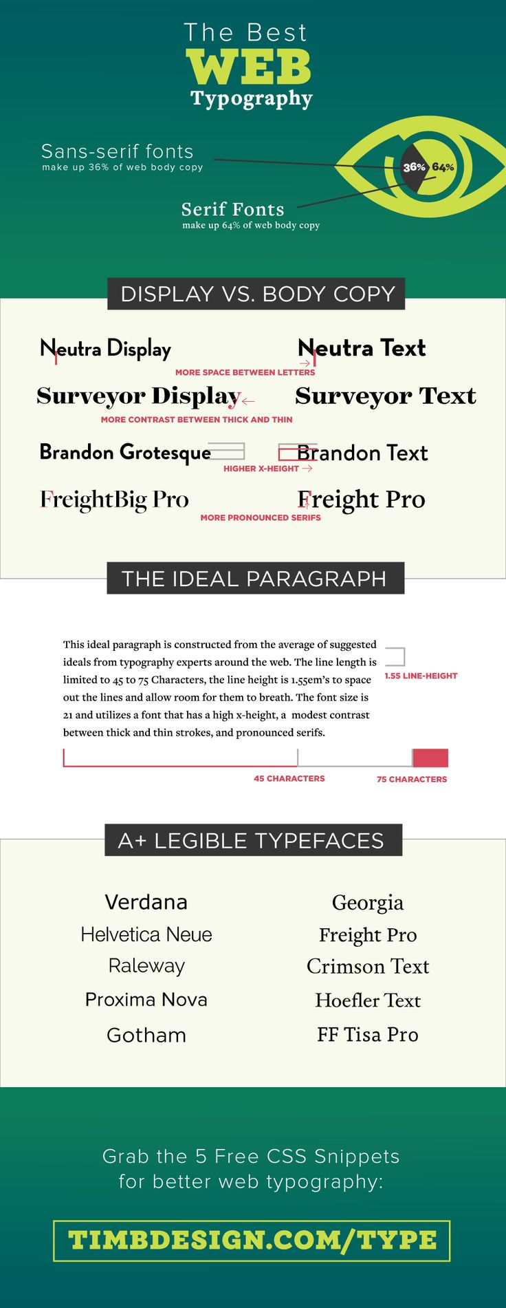 What is the Best Web Typography? [Infographic] - Tim Brown