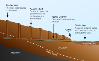 A qanāt (from Arabic: قناة, in Persian: کاریز kariz) is a water management system used to provide a reliable supply of water for human settlements and irrigation in hot, arid and semi-arid climates.