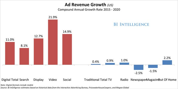 THE US DIGITAL MEDIA AD SPEND REPORT: Mobile will fuel strong growth across formats as desktop and tradit.spend slow http://uk.businessinsider.com/how-ad-spending-on-mobile-will-grow-faster-than-on-any-other-advertising-channel-2015-7?r=US&IR=T