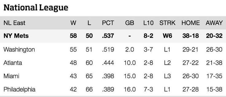 Mets Standings {August 5 2015}