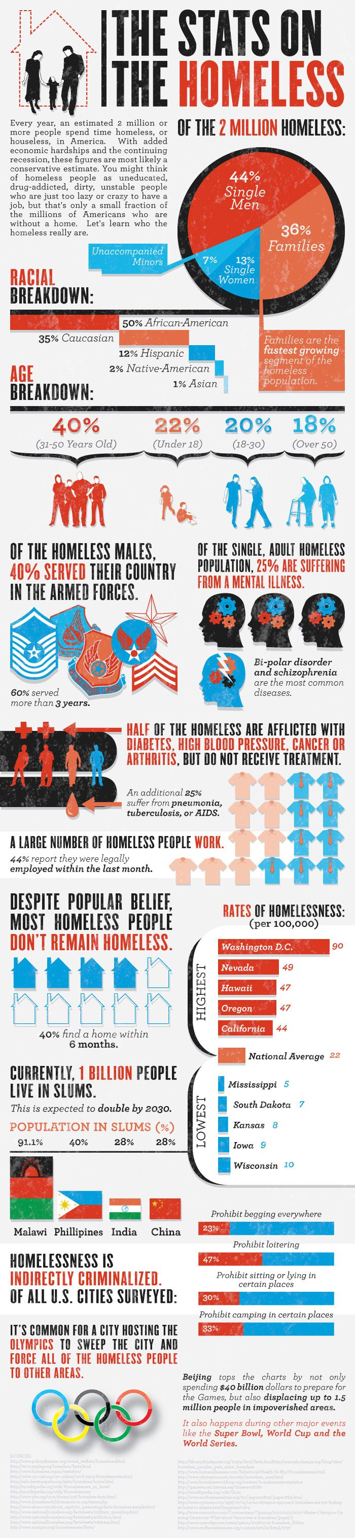 Statistics on homelessness in the US and abroad. Don't hide from the truth. When you see a need, HELP.