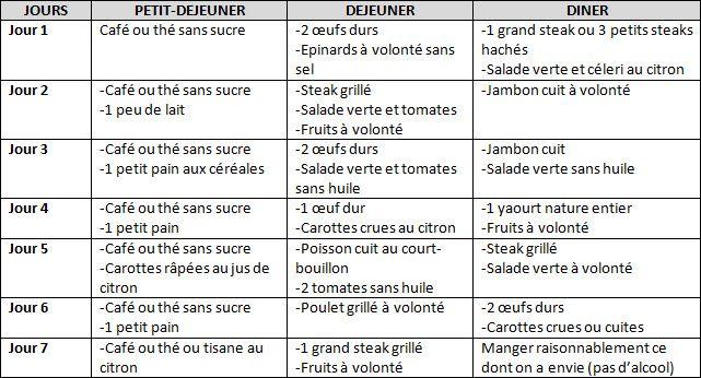 aliments du regime thonon