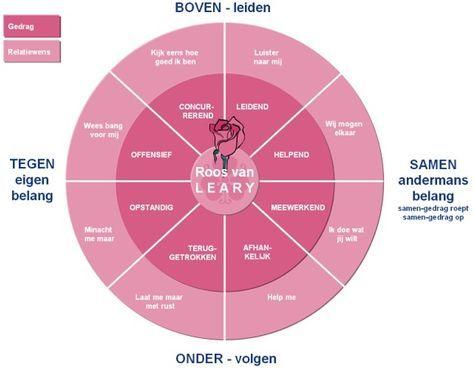 De roos van Leary: Analyseer eens vaker de situatie aan de hand van houding. Had je met een andere positie een andere reactie kunnen krijgen?