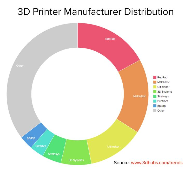 Image result for abs plastic 3d print