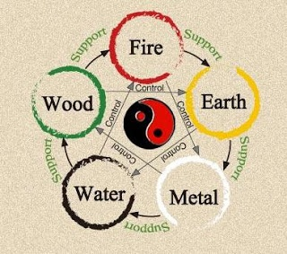 Five Elements or Phases (wǔ xíng 五行)