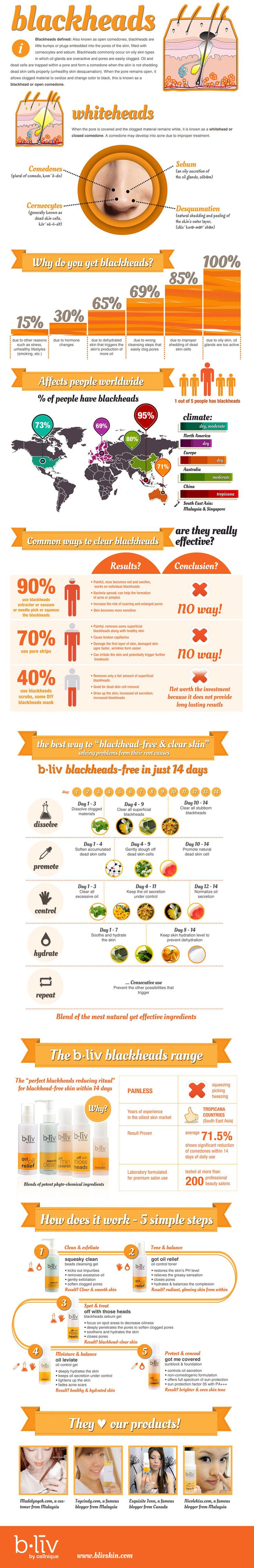 get-rid-of-blackheads-inforgraphic-oily-skin - not promoting the product - pinning only for skin info