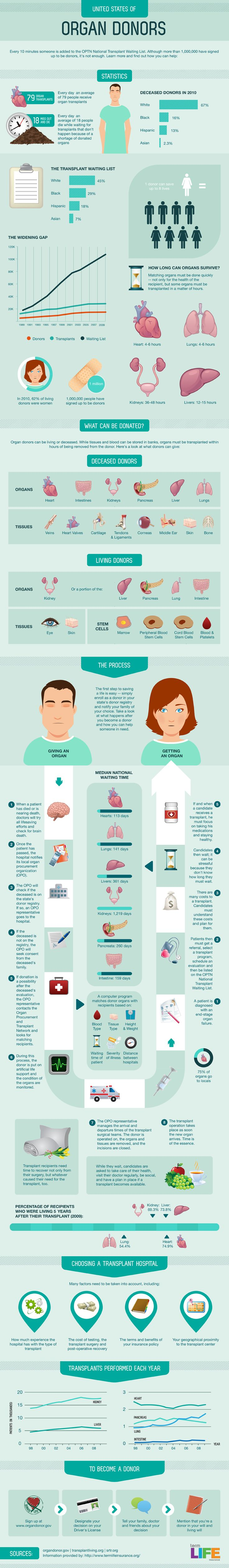 The United States of organ donors. A great #Infograph about #OrganDonation and any information you would want to know about becoming an organ donor or the #facts.     For more information about organ donation facts: http://www.donatelifevt.org/organ-donation-facts