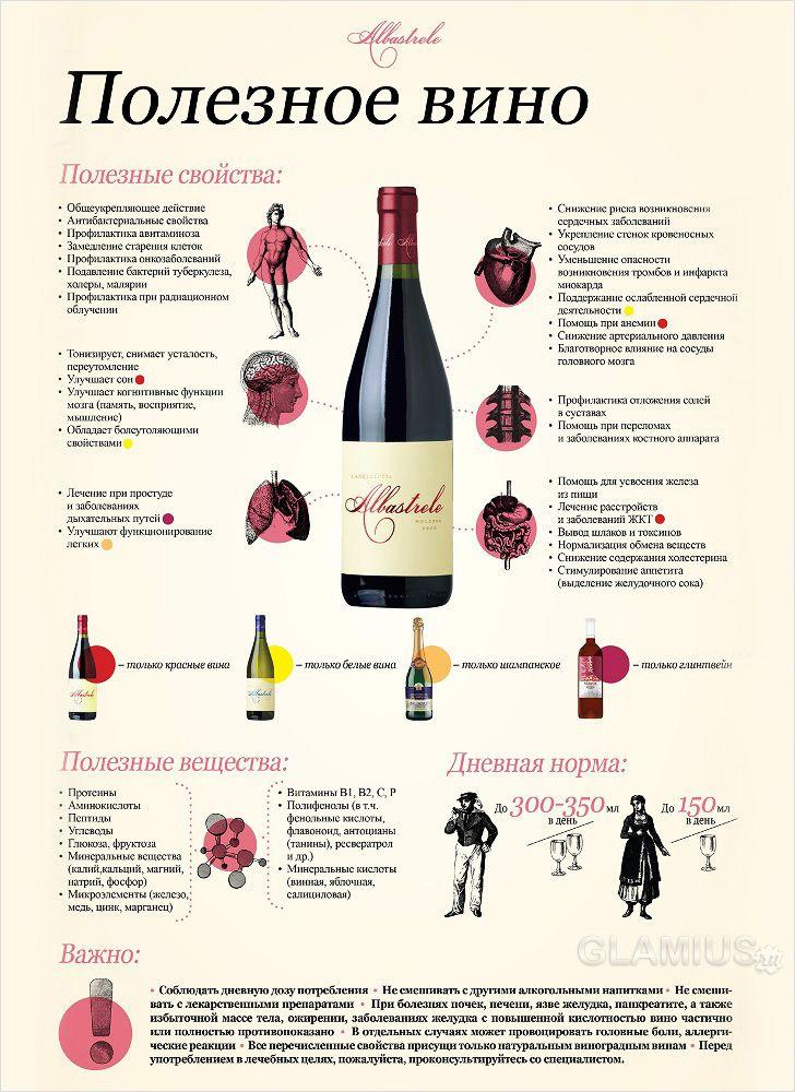 Благодаря результатам современных исследований стало известно о положительном влиянии красного вина на общее состояние здоровья. #Инфографика, почему полезно пить красное #вино. Конечно, все нужно делать в меру, не забывайте об этом :)