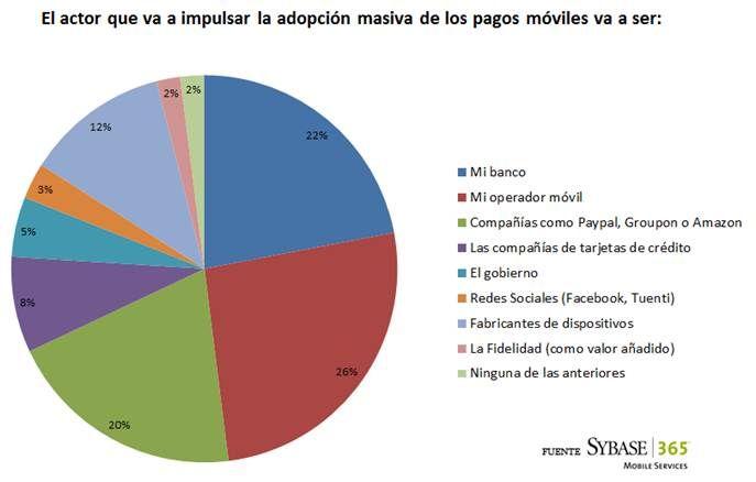 El pago móvil se adoptará masivamente en dos años (2014). Un factor clave será la adopción de un sistema estándar de pagos móviles.