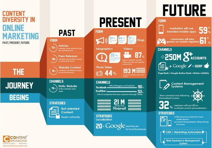 Content Diversity in Online Marketing #infografia #infographic