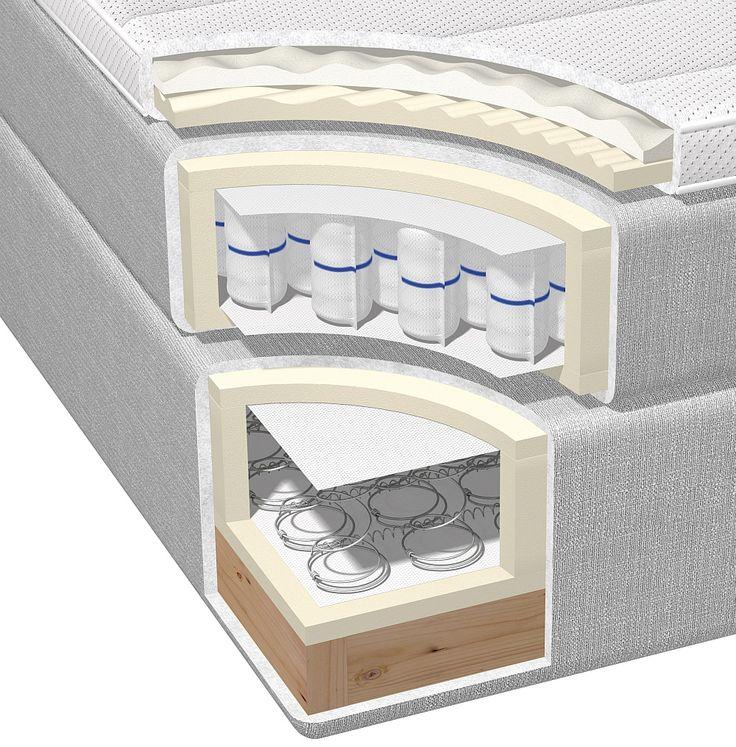 łóżko kontynentalne I łóżka kontynentalne http://abcsypialni.pl/blog/lozko-kontynentalne-hilding-original/