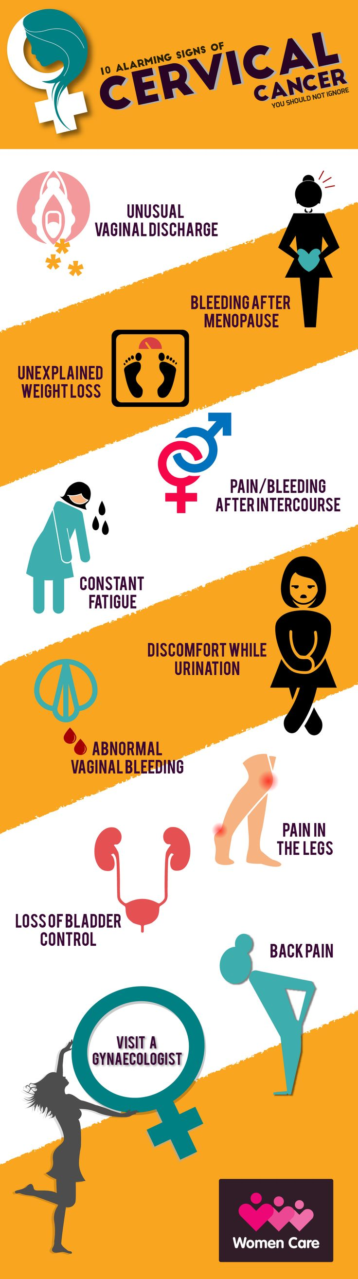 10 alarming signs you might have cervical cancer.  If you are facing any of these, do not ignore them, they may be symptoms of cervical cancer. Visit your gynecologist to know more.