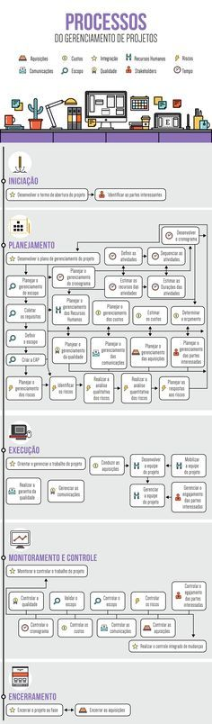 Infográfico PROCESSOS DO GERENCIAMENTO DE PROJETOS