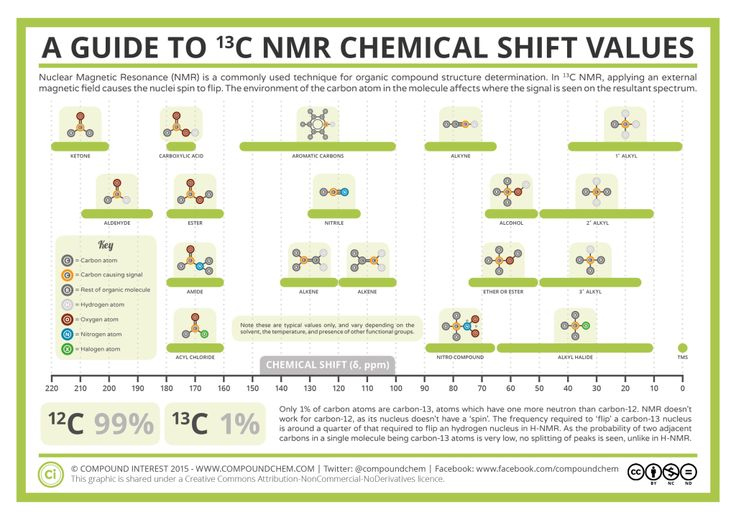 Analytical Chemistry – A Guide to 13-C Nuclear Magnetic Resonance (NMR) | Repinned by @emilyslutsky