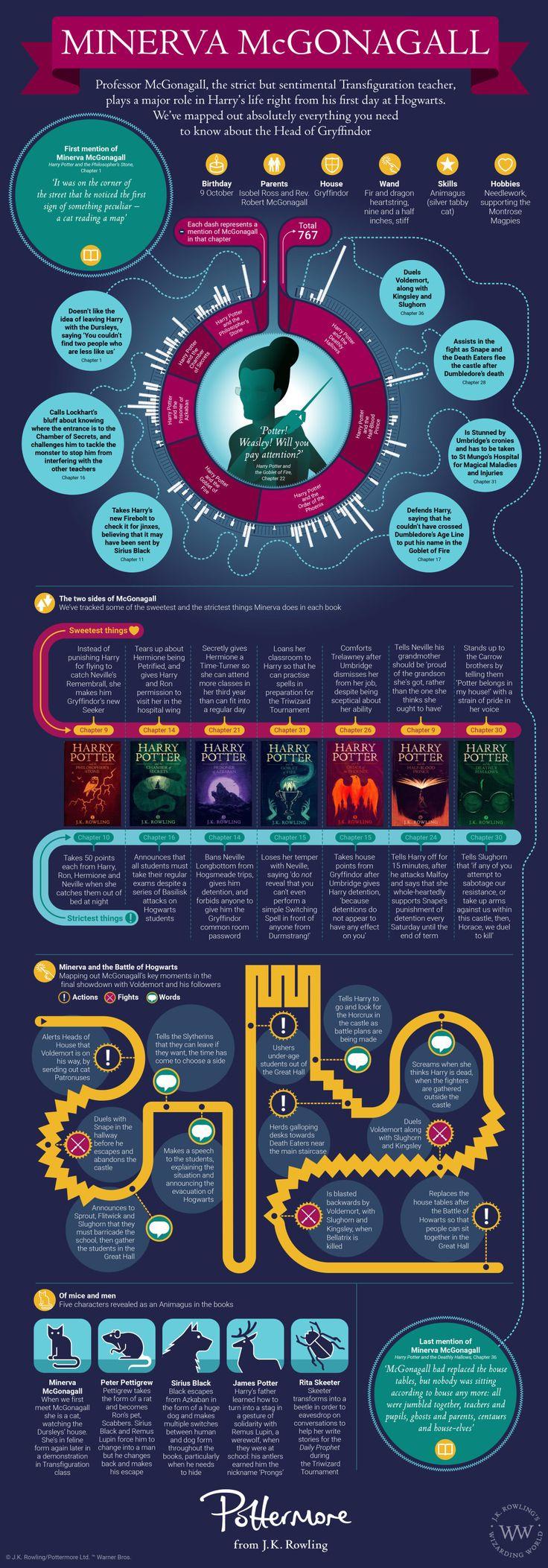 Minerva McGonagall infographic