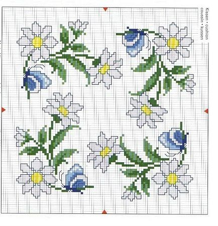 Daisy chart. On page 28.