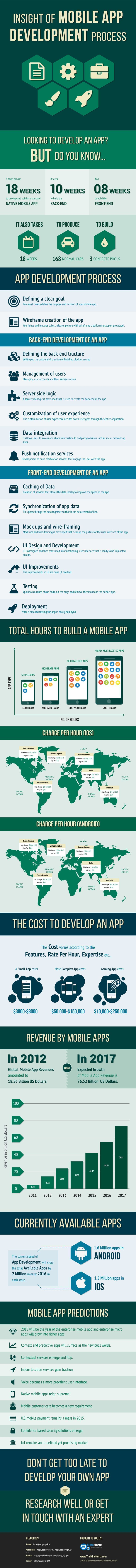 This Graphic Explains How Much Time And Money It Takes To Develop A Mobile  App