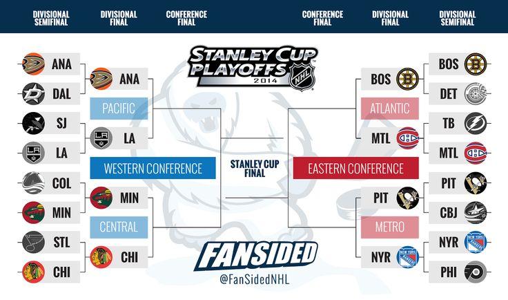 NHL Playoffs 2014: Updated bracket and second-round match ups ...