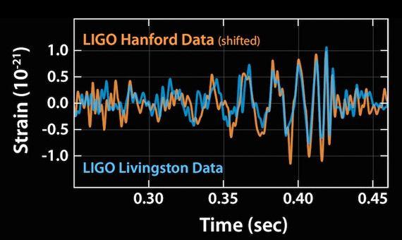 Natación sincronizada: agujeros negros y ondas gravitatorias