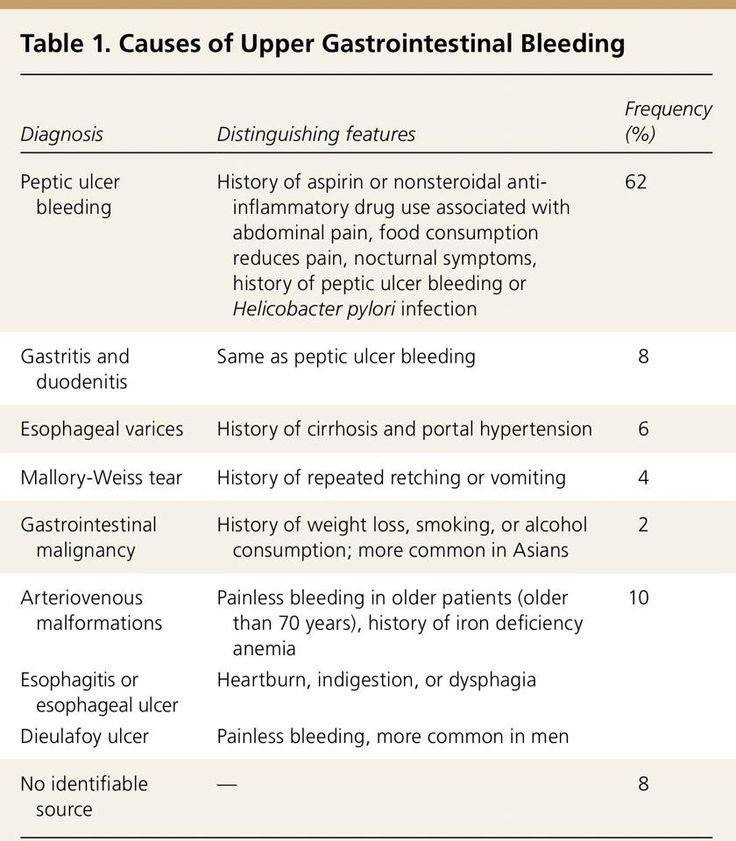 gastrointestinal nurse