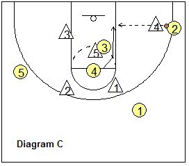 Basketball Plays - 2-3 Zone Offense Plays, Coach's Clipboard Basketball  Coaching and Playbook