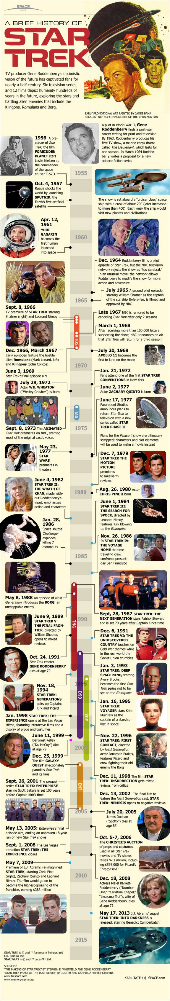 A Brief History of Star Trek [Infographic] | By: Karl Tate, via Forever Geek (#startrek #infographic)