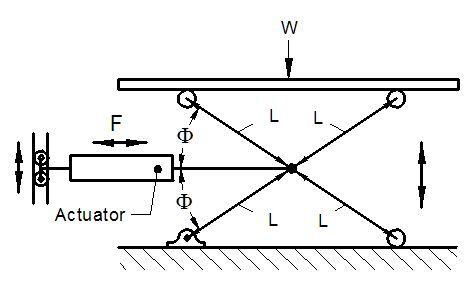 Scissor Lift Jack Equations and Loading Calculator - Engineers Edge