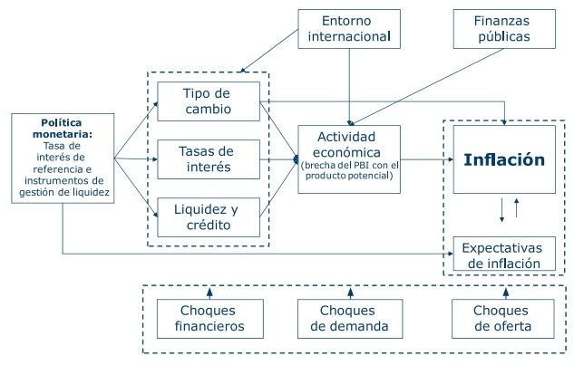 Funciones del Banco Central de Reserva del Perú.: From The Bank, Funcion Del, Funciones Del, Of Peru, Reserva Del