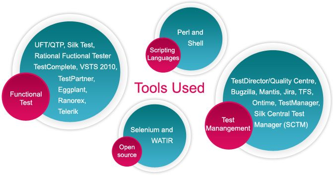 Tools for #Software Testing