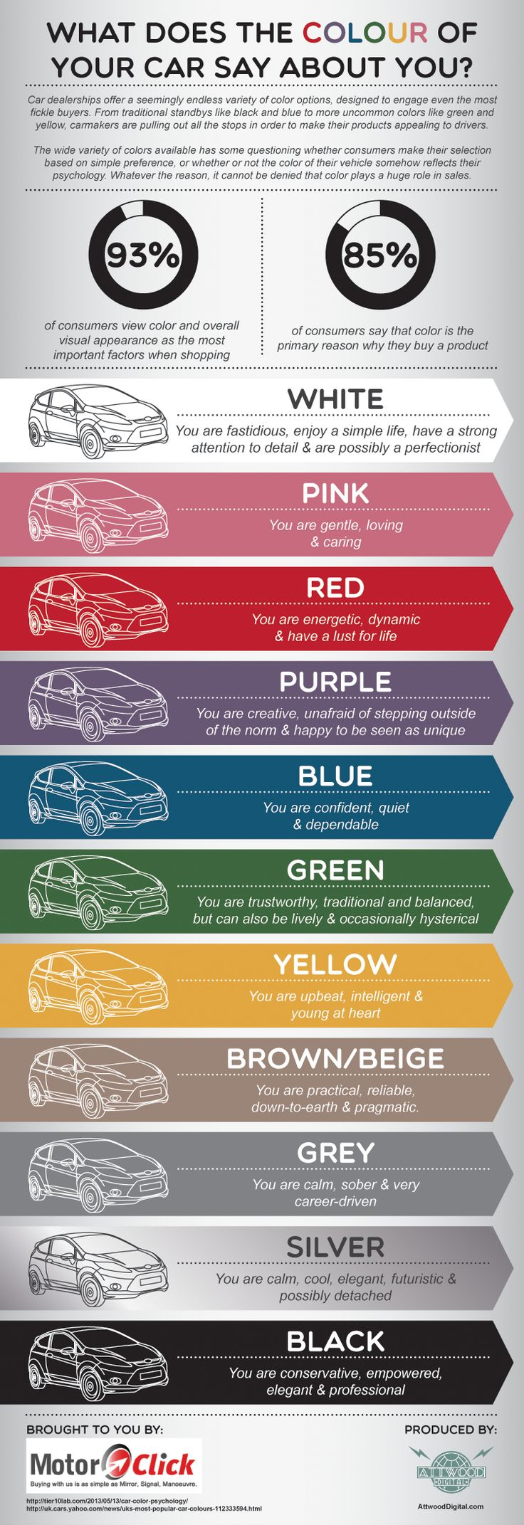 What Does The Colour Of Your Car Say About You? [Infographic] from motorclick.co.uk