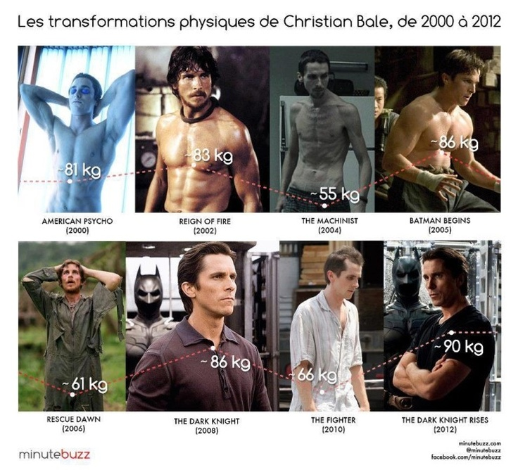 The transformations physiques of Christian Bale, 2000~2012.