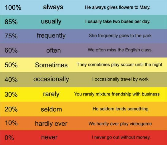 Frequency Adverbs - English grammar - Repinned by Chesapeake College Adult Ed. We offer free classes on the Eastern Shore of MD to help you earn your GED - H.S. Diploma or Learn English (ESL). www.Chesapeake.edu
