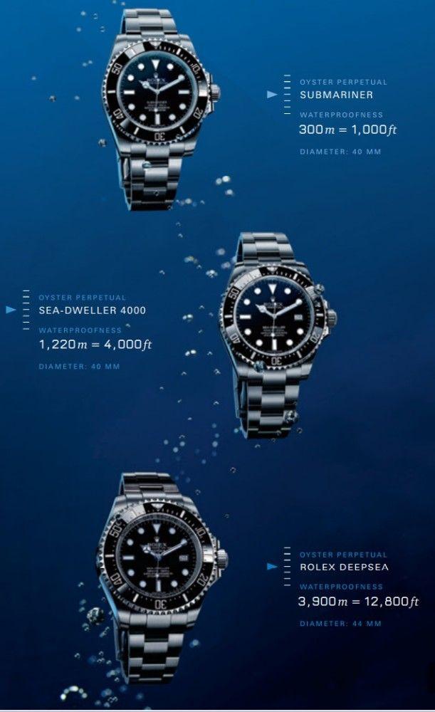 Rolex Diver watch depth comparison