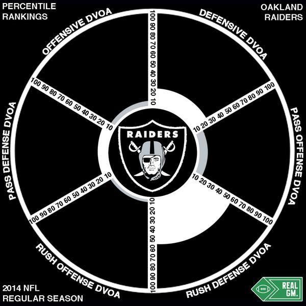 2015 NFL Season Preview Oakland Raiders - RealGM Analysis