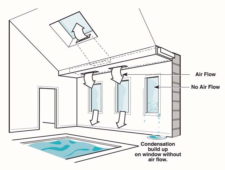 Natatorium design guide manual figure 9 window design for Pool ventilation design