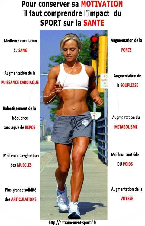 Motivation, sport et santé http://entrainement-sportif.fr/bien-etre-sport.htm