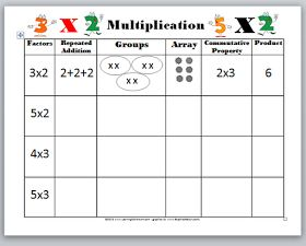 Here is a short video  by Scholastic Study Jams  that explains the concept of MULTIPLICATION  as being repeated  additions  of the same numb...
