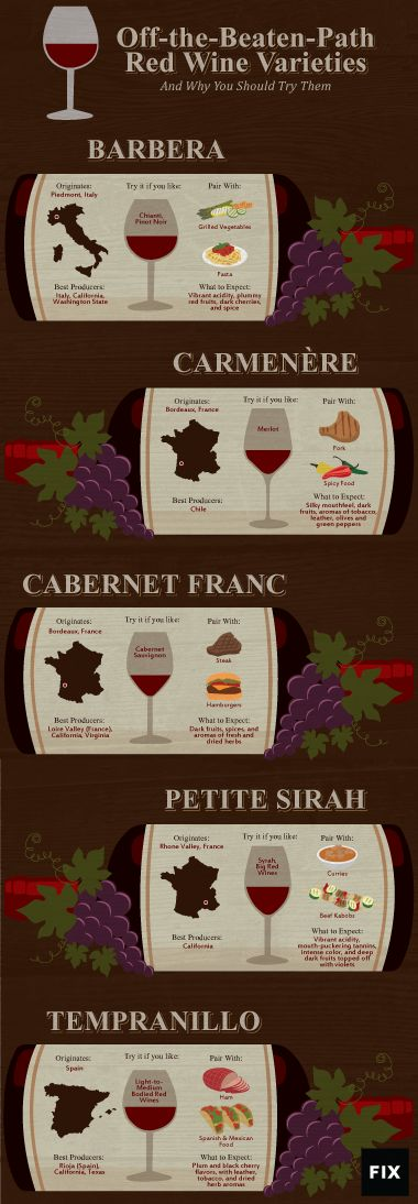 Off-the-Beaten-Path Red Wine Varieties | Fix.com #wine #winery #wineeducation #winetasting