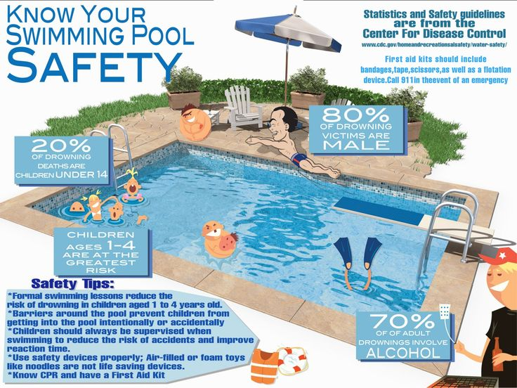 Know Your Swimming Pool Safety. It Can Make a Difference and Save a Life!
